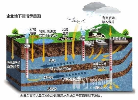 无良企业污染地下水源示意图