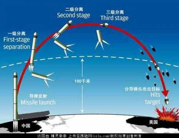 4、东风-41洲际导弹
