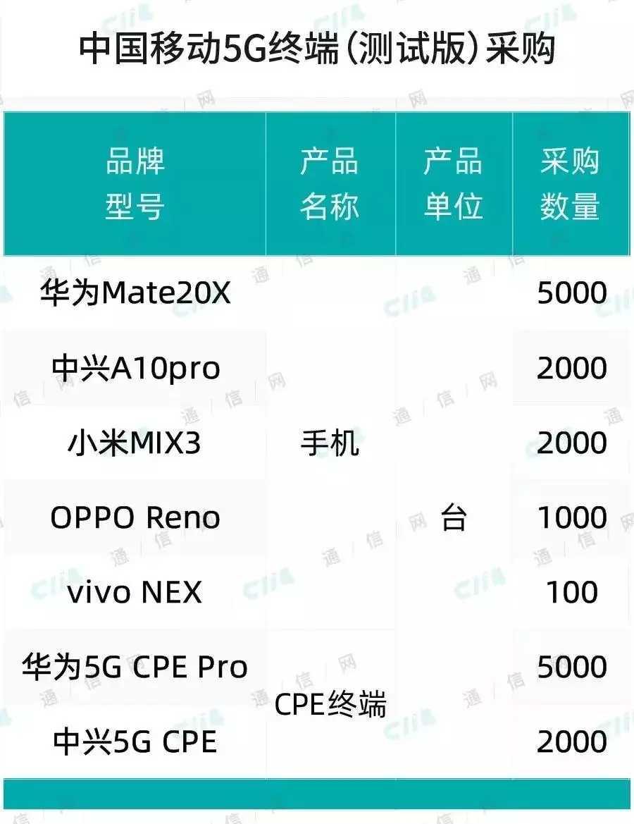 2、中国移动5G终端采购大单